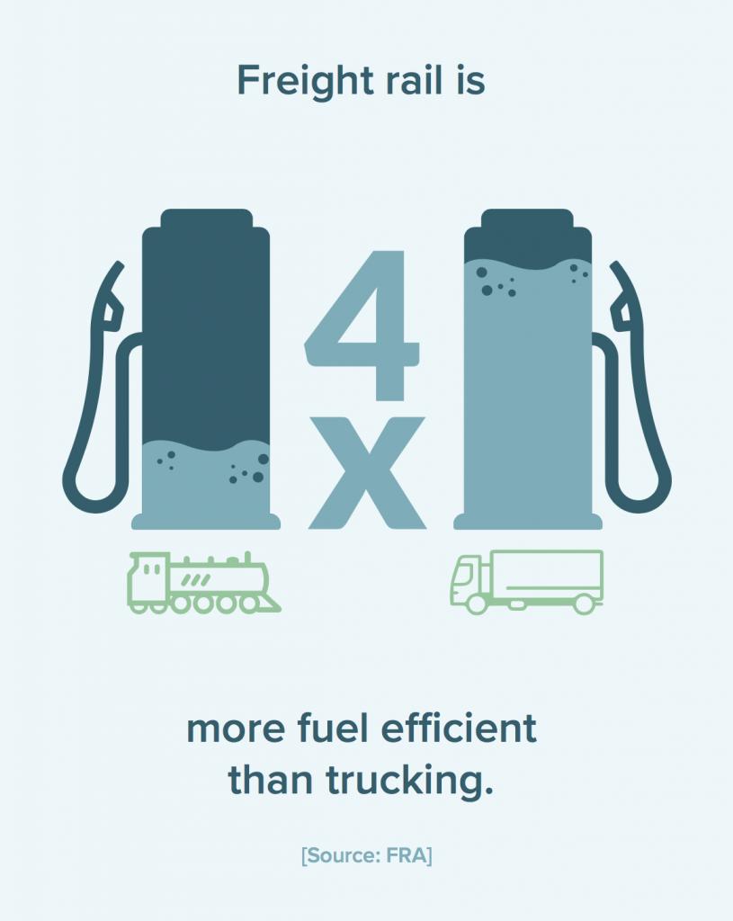 4x More Fuel Efficient